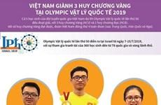 Vietnam wins three golds at Int'l Physics Olympiad