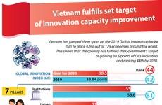 Vietnam fulfills set target of innovation capacity improvement