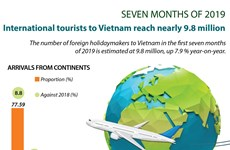 Int'l tourists to Vietnam reach nearly 9.8 million