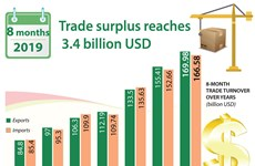 Trade surplus reaches  3.4 billion USD