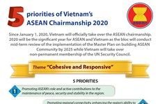 Five priorities of Vietnam's ASEAN Chairmanship 2020