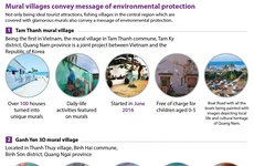Mural villages convey message of environmental protection