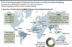 21% of young people in Vietnam have been a victim of online bullying