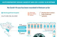 No Covid-19 case recorded in Vietnam so far