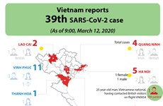 Vietnam reports 39th SARS-CoV-2 case