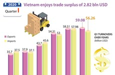 Vietnam gains trade surplus of 2.82 bln USD in Q1