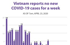 Vietnam reports no new COVID-19 cases for a week