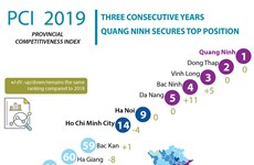 Quang Ninh tops competitiveness index in three consecutive years