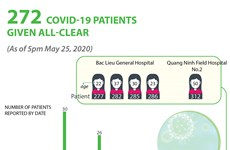 272 COVID-19 patients given all-clear