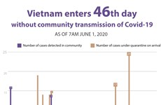 Vietnam enters 46th day without community transmission of Covid-19