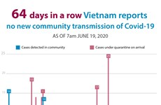 No new community transmission of Covid-19 during past 64 days
