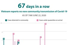67 days pass without new community transmission of COVID-19