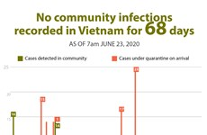 No community infections recorded in Vietnam for 68 days