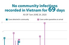 No community infections recorded in Vietnam for 69 days