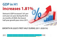 GDP in H1 increases 1.81 percent