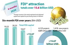 FDI attraction totals over 15.6 billion USD