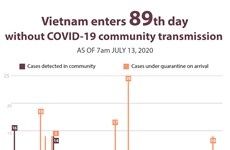 Vietnam enters 89th day without COVID-19 community transmission