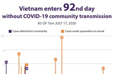 Vietnam enters 92nd day without COVID-19 community transmission