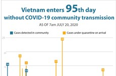 Vietnam enters 95th day without COVID-19 community transmission
