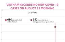 Vietnam reports no new COVID-19 cases on August 25 morning