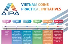 Vietnam coins practical initiatives to AIPA