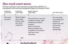 Hue royal court music