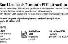 Bac Lieu leads 7-month FDI attraction
