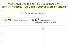 Vietnam enters 54th consecutive day without community transmission of Covid-19