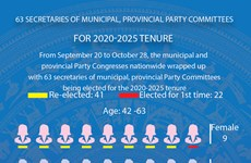 63 secretaries of municipal, provincial Party Committees for 2020-2025 tenure