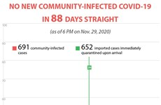 No new community-infected COVID-19 cases in Vietnam for 88 days straight