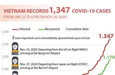 Vietnam records 1,347 COVID-19 cases