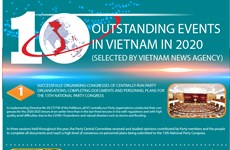 Top 10 outstanding events in Vietnam in 2020