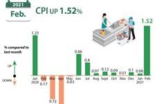 CPI in February up 1.52 percent