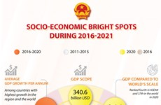 Socio-economic bright spots during 2016-2021