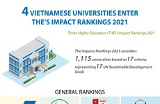 Vietnamese universities enter THE's Impact Rankings 2021