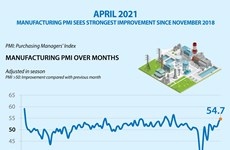 Manufacturing PMI sees strongest improvement since November 2018