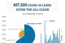 (Interactive) 457,505 Covid-19 cases given the all-clear