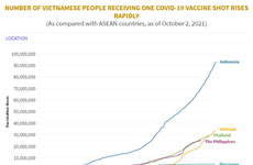 (Interactive) Number of Vietnamese people receiving one Covid-19 vaccine shot rises rapidly