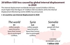 20 billion - USD loss caused by global internal displacement in 2020