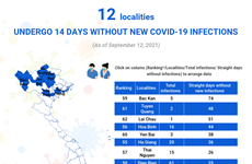 (interactive) 12 localities undergo 14 straight days without new COVID-19 infections