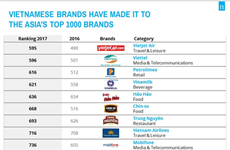 Domestic brands gain better recognition internationally