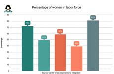 Gender inequality persists despite positive changes