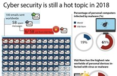 Cyber security threat to persist in 2018