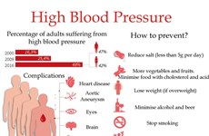 Hypertension on-the-rise poses serious health risks