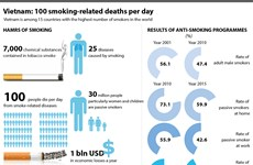 Vietnam works to tackle alarming smoking issues