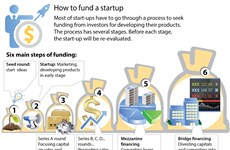Investment in startup projects doubles in 2017