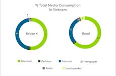 Vietnam to spend 2.9 billion USD on advertising