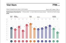 Vietnam falls in Global Competitiveness Index