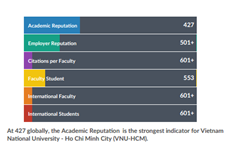 Two Vietnamese universities keep places in world's top 1,000