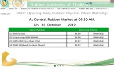 Thai cabinet earmarks over 24 bln baht in subsidiaries for rubber farmers